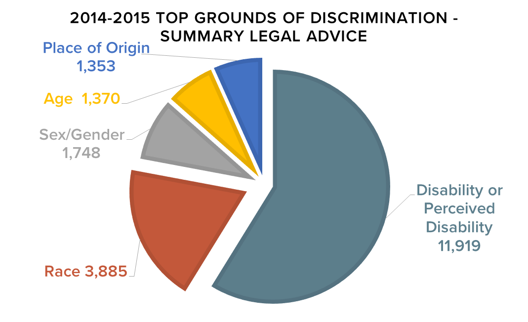 2014-2015 Top Grounds of Discrimination