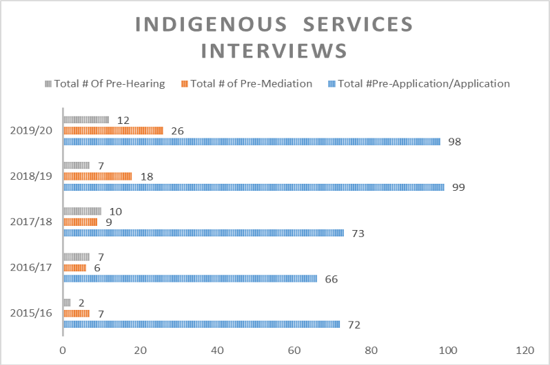 Indigenous Services Interview Graph showing how Indigenous Services inquiries increased by 131% between 2016 and 2018. In 2019, we saw another 30% growth